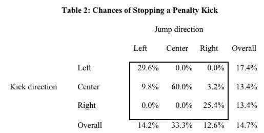 Probabilité d'arrêter le pénalty en fonction du côté choisi