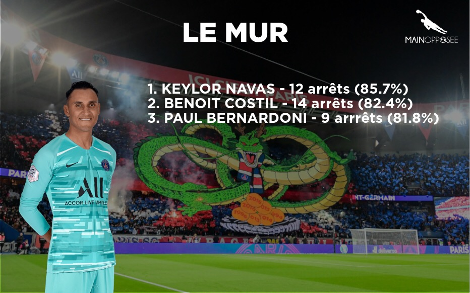 Le mur du mois de novembre - Gardien de but - Football - Ligue 1 - Statistiques