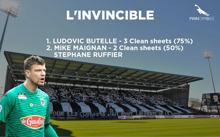 L'invincible du mois de novembre - Football - Gardien de but - Ligue 1 - Statistiques